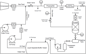 Simplified process flow diagram of the test setup The