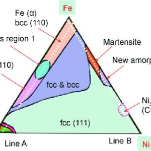 Classical binary phase diagram of FeCo alloy system [19