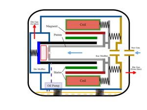 Schematic diagram of linear pressor   Download