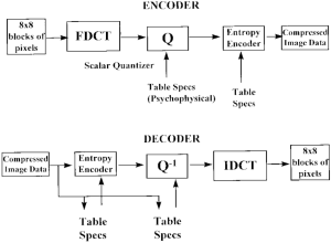 Block diagram of JPEG encoder and decoder | Download Scientific Diagram