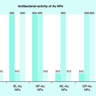 Antibacterial Activity Of Aunps By G Elongata Powder A