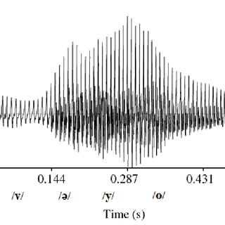 The Spectrogram Of The Word Utterance H W