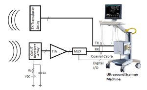 Block diagram of the ultrasound imaging system | Download