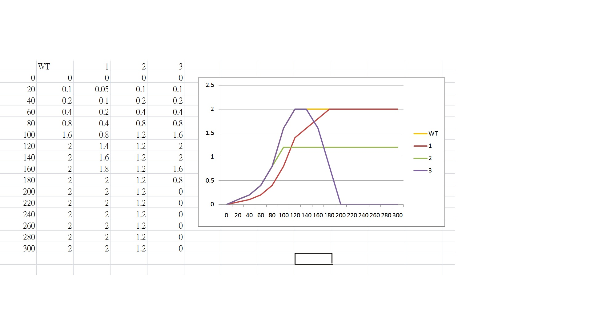97 Questions With Answers In Bacterial Growth Curve