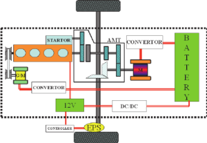 Power assembly diagram of hybrid electric car The hybrid electric car | Download Scientific