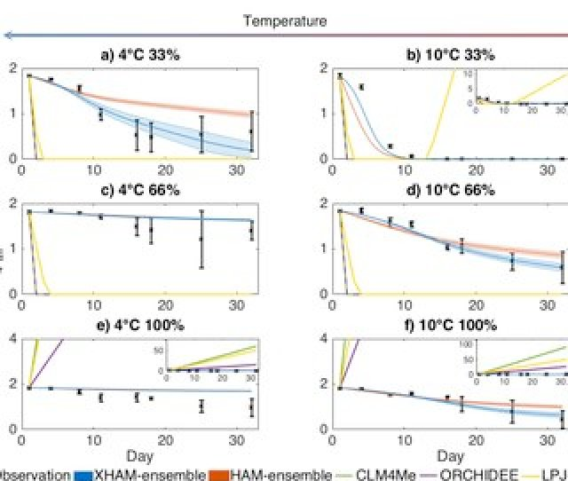 Model Intercomparison Of Air Methane Concentration From Microcosm Experiments Xham And Ham Ensembles And
