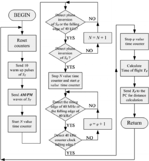 The software block diagram of the system | Download