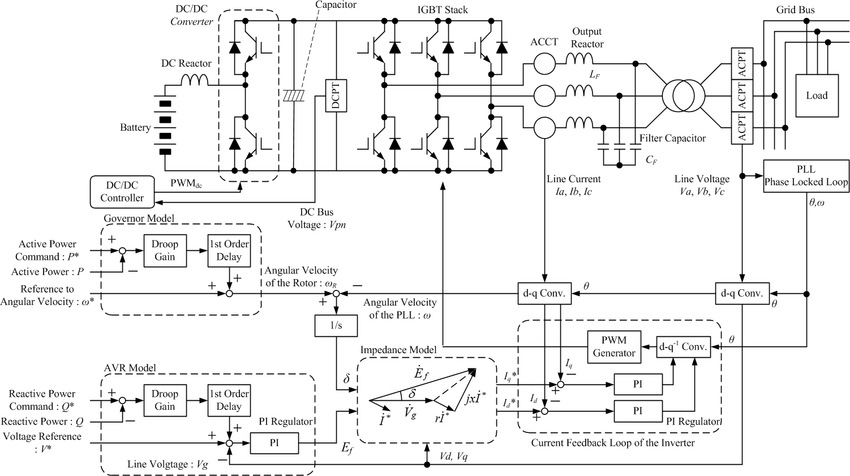 Block diagram of the original threephase inverter with