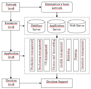 ERP system structure | Download Scientific Diagram