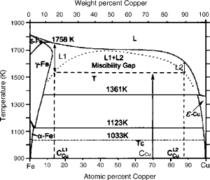 FeCu phase diagram including calculated metastable miscibility dome   Download Scientific