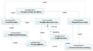 The ponents model for the student registration system | Download Scientific Diagram