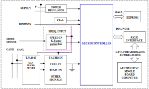 Block Diagram of the Data Monitoring System With CAN Bus