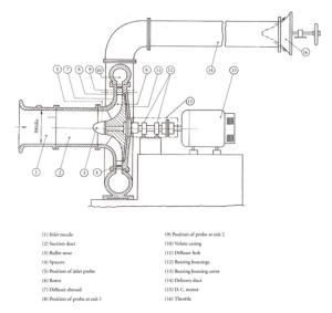 Schematic diagram of centrifugal pressor setup