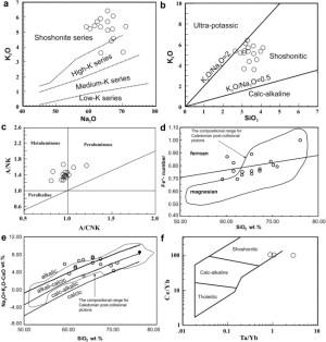 Plots of porphyritic granitoids in the rock classification