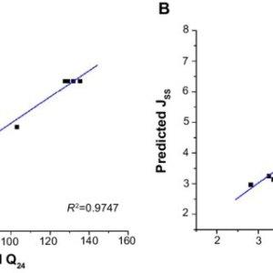 (PDF) Lower irritation microemulsionbased rotigotine gel: Formulation optimization and in vitro