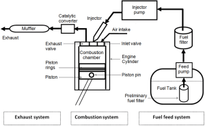 Schematic diagram of a typical diesel engine fuel system