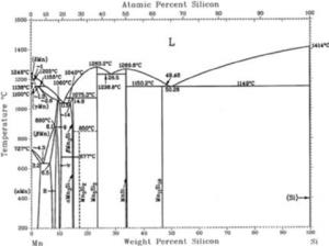 Equilibrium MnSi phase diagram | Download Scientific Diagram