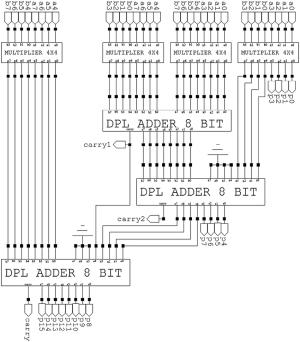 Block diagram of an 8bit multiplier | Download
