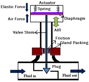Schematic diagram of a control valve | Download Scientific