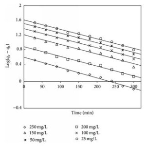 The van't Hoff plot for adsorbent treated with HCl | Download Scientific Diagram