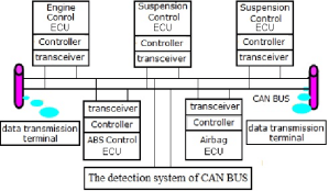 The schematic diagram of CAN bus analyzer | Download