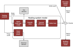 Block diagram for regular gas boiler heating system