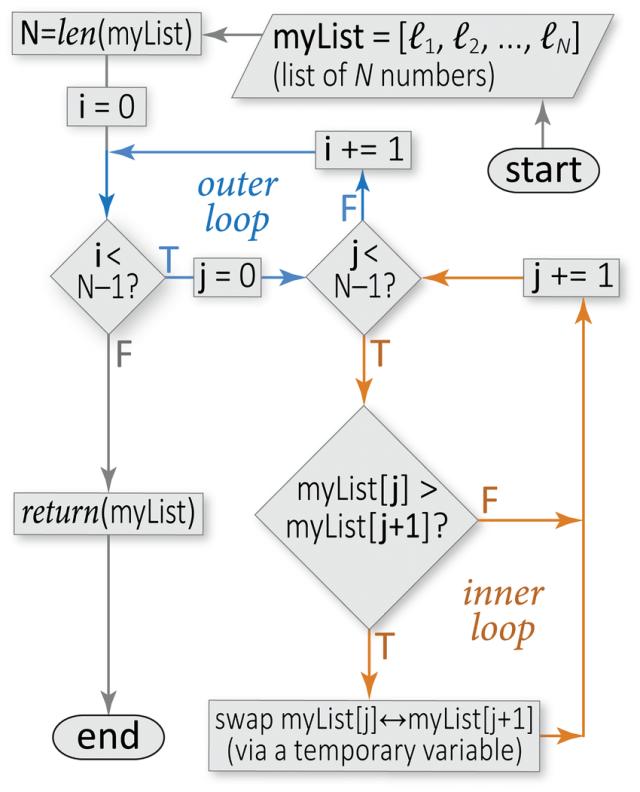 Sample flowchart for a sorting algorithm. This flowchart