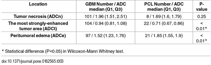 The Median And Quartiles Q1 Q3 Of Adc Values X10 3 Mm2