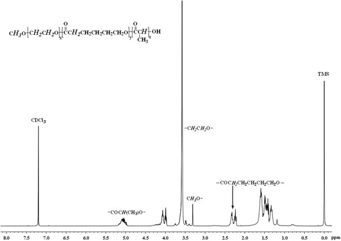 The 1H-NMR spectrum of the copolymer in CDCl3.: (TMS as ...