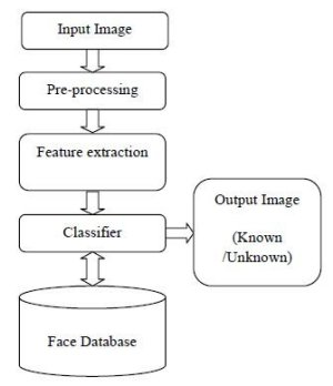 Block Diagram of Face Recognition System | Download