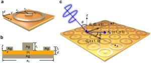 Schematic diagram and surface plasmon polariton (SPP) excitation of the | Download Scientific