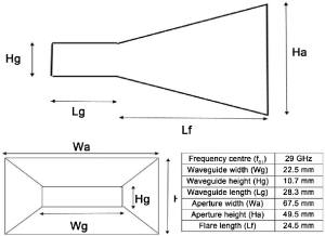 29 GHz Horn Antenna design parameters | Download
