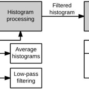A noninvasive glucose level estimation in a multisensing