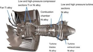 Nickel based superalloy positions in a jet engine [5] | Download Scientific Diagram