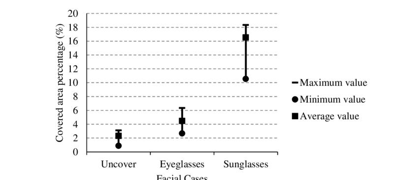 Examples Range Average Chart
