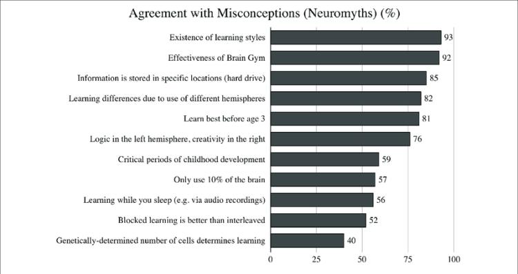 Acuerdo con los conceptos erróneos (neuromitos) entre todos los participantes.