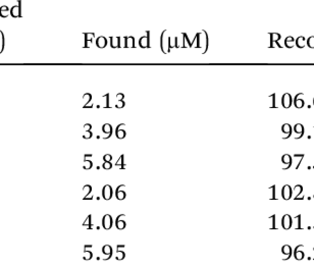 Determination Of Mp In Spiked Real Samples Download Scientific
