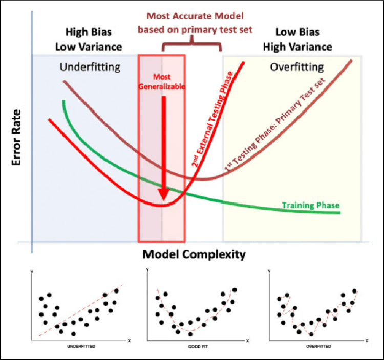 Bias-variance trade-off in machine learning. This figure illustrates... |  Download Scientific Diagram
