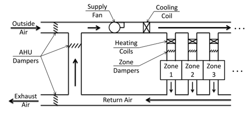 air conditioning hvac system