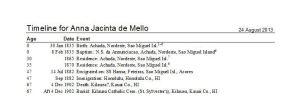 Timeline for Ana Jacinta de Mello Pa