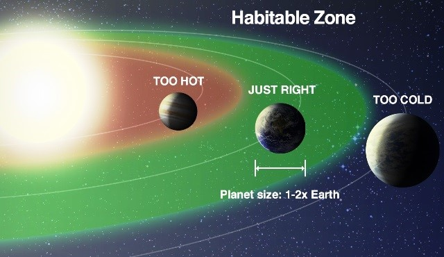 Artist's impression of the special zone around every star where liquid water can exist on the surface of its planet, which is called the habitable zone