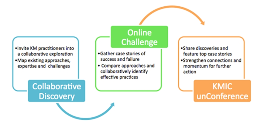 KM Impact Challenge: Some examples for research