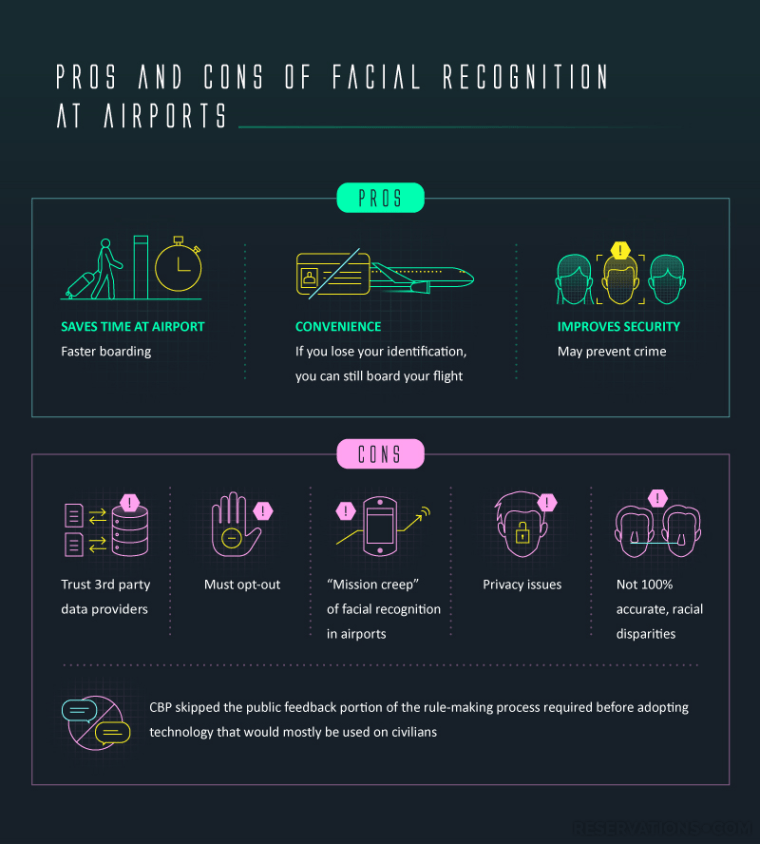 05 facial recognition airports reservations pros cons Survey: 43% of Americans Approve, 33% Disapprove of Facial Recognition Technology in Airports