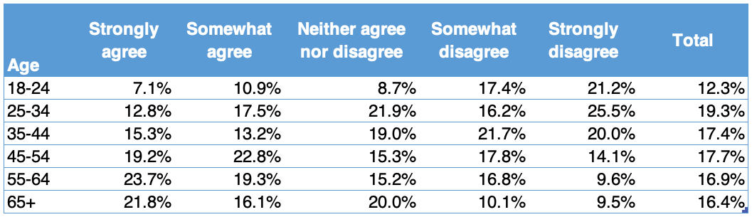 Survey: 43% of Americans Approve, 33% Disapprove of Facial