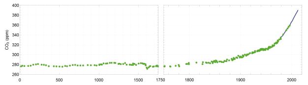 EVOLUTION DU CO2 ATMOSPHERIQUE DANS LE MONDE DE 1900 A AUJOURD'HUI (SOURCE METEO FRANCE) - Concentrations historiques de CO2 (dioxyde de carbone), en partie par million (ppm), de 0 à l'année 1750 (à gauche) et sur la période industrielle (à droite). (Source : 5e rapport du Giec, chapitre 6, 2013)