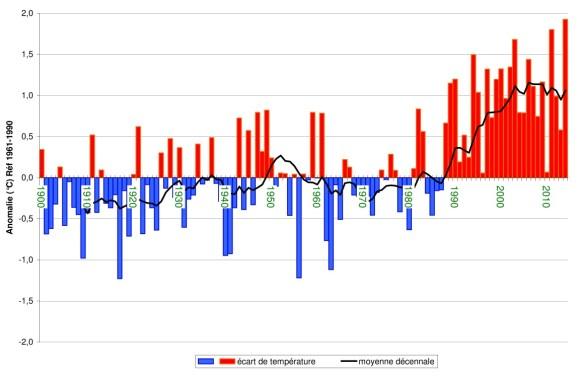 EVOLUTION DE LA TEMPERATURE EN FRANCE DE 1900 A AUJOURD'HUI (SOURCE METEO FRANCE) - Anomalie de la température moyenne annuelle de l'air, en surface, par rapport à la normale de référence : température moyenne en France (l'indicateur est constitué de la moyenne des températures de 30 stations météorologiques. Le zéro correspond à la moyenne de l'indicateur sur la période 1961-1990, soit 11,8 °C).
