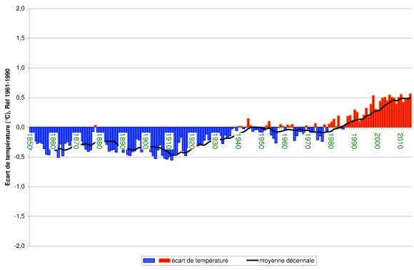 Evolution de la température du globe de 1850 à aujourd'hui (source Météo France)