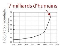 Evolution de la population humaine depuis 1700 (taille x7 depuis le milieu du XIXème siècle)
