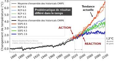 Evolution de la température de la planète selon les émissions de CO2 d'ici 2100 (la rémanence des gaz à effet de serre dans l'atmosphère est d'environ 20 ans)