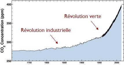 Evolution du CO2 depuis 1700 (la responsabilité des révolutions techniques avec la combustion d'énergies fossiles) - extrait de Scripps Oceanography